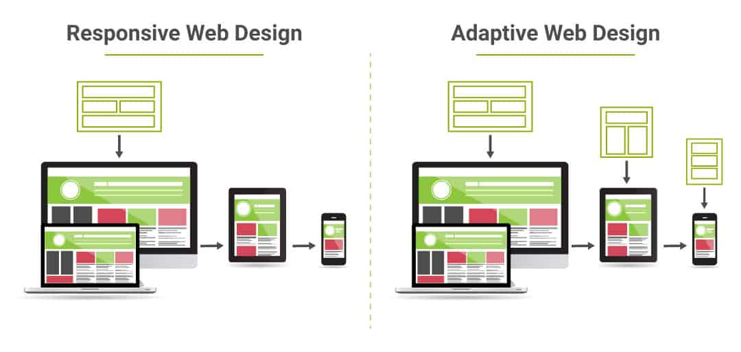 Understanding The Key Differences Between Responsive And Adaptive Web Design Infinity Digital